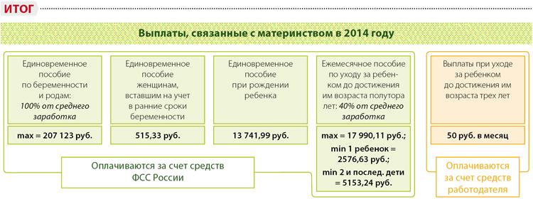 единовременное пособие по рождению ребенка в 2013 году: