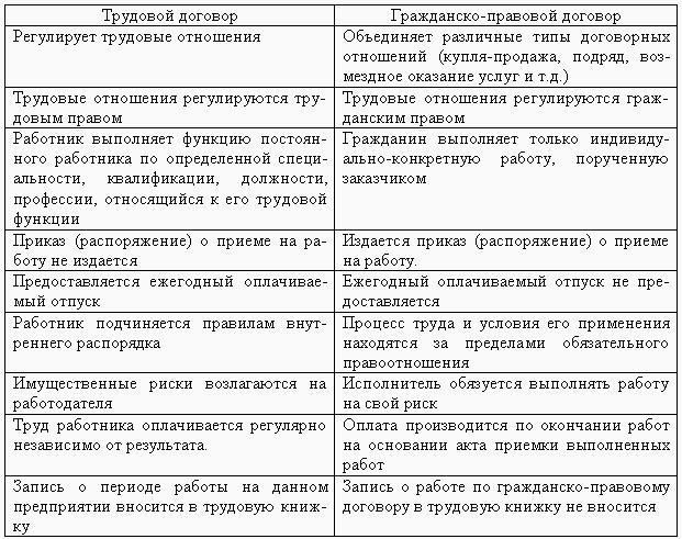 договоров, Жанр: бизнес