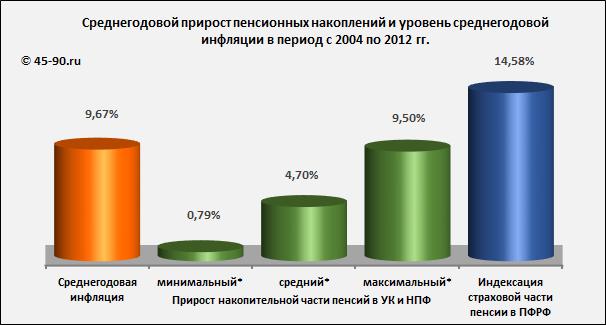 201306 порядок начисления пенсий в украине