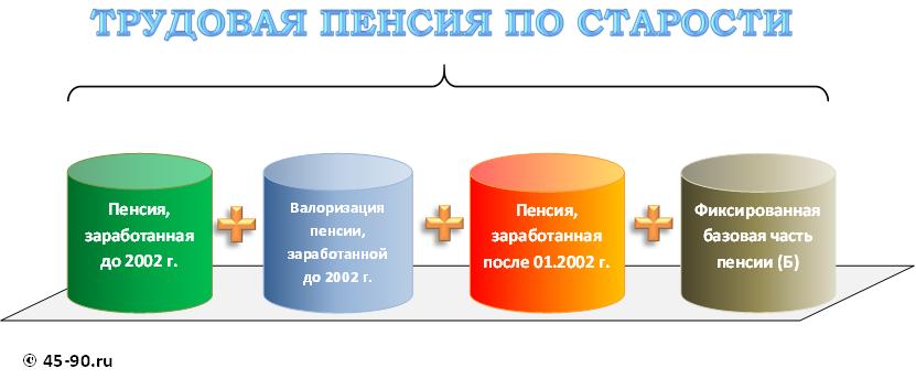 Алгоритм расчета пенсий в 2013